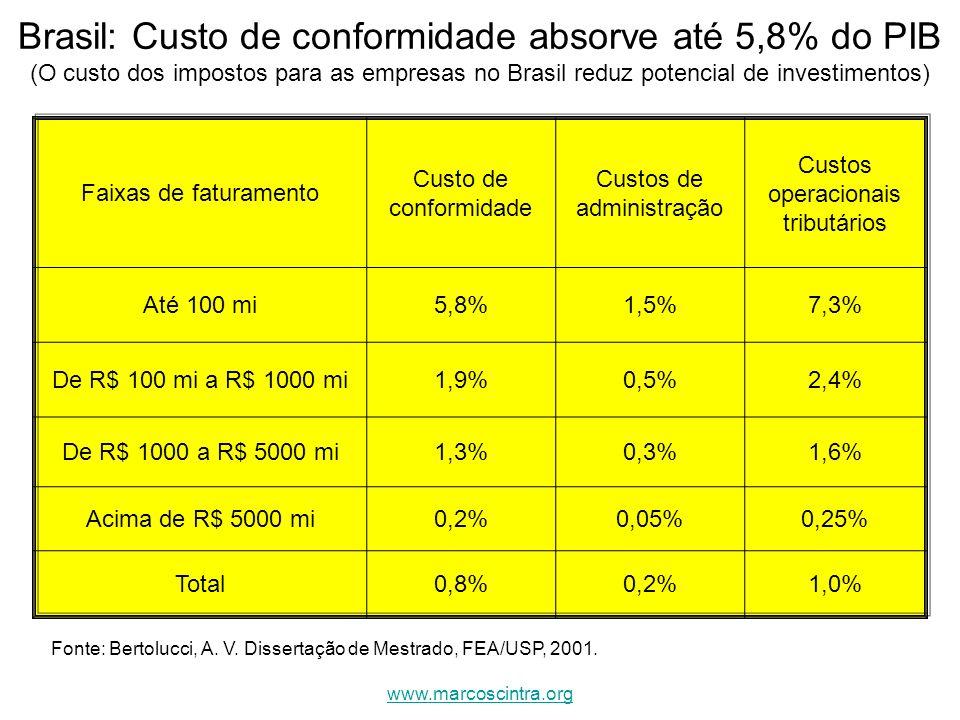 Brasil: Custo de conformidade absorve até 5,8% do PIB (O custo dos impostos para as empresas no Brasil reduz potencial de investimentos) Fonte: Bertol