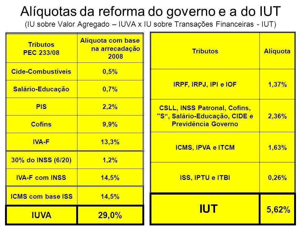 Alíquotas da reforma do governo e a do IUT (IU sobre Valor Agregado – IUVA x IU sobre Transações Financeiras - IUT) TributosAlíquota IRPF, IRPJ, IPI e