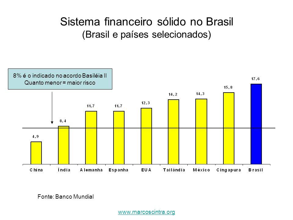 Sistema financeiro sólido no Brasil (Brasil e países selecionados) 8% é o indicado no acordo Basiléia II Quanto menor = maior risco Fonte: Banco Mundi