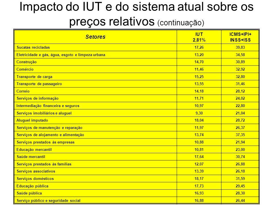 Impacto do IUT e do sistema atual sobre os preços relativos (continuação) Setores IUT 2,81% ICMS+IPI+ INSS+ISS Sucatas recicladas17,2639,83 Eletricida