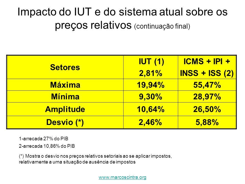 Impacto do IUT e do sistema atual sobre os preços relativos (continuação final) 5,88% 2,46%Desvio (*) 26,50%10,64%Amplitude 28,97%9,30%Mínima 55,47%19