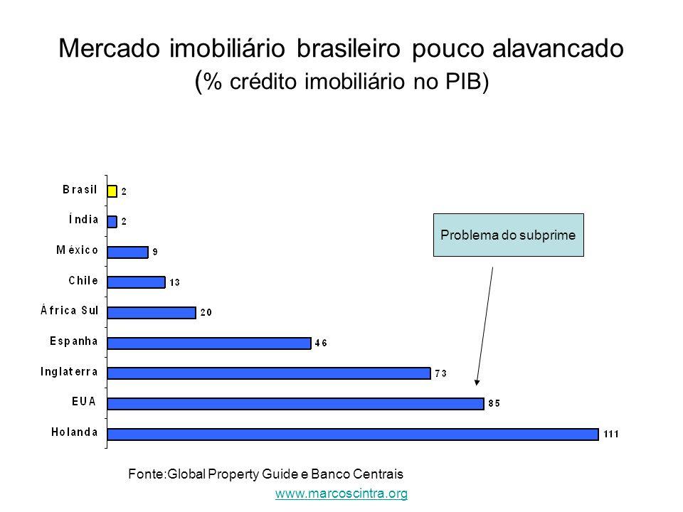 Mercado imobiliário brasileiro pouco alavancado ( % crédito imobiliário no PIB) Problema do subprime Fonte:Global Property Guide e Banco Centrais www.