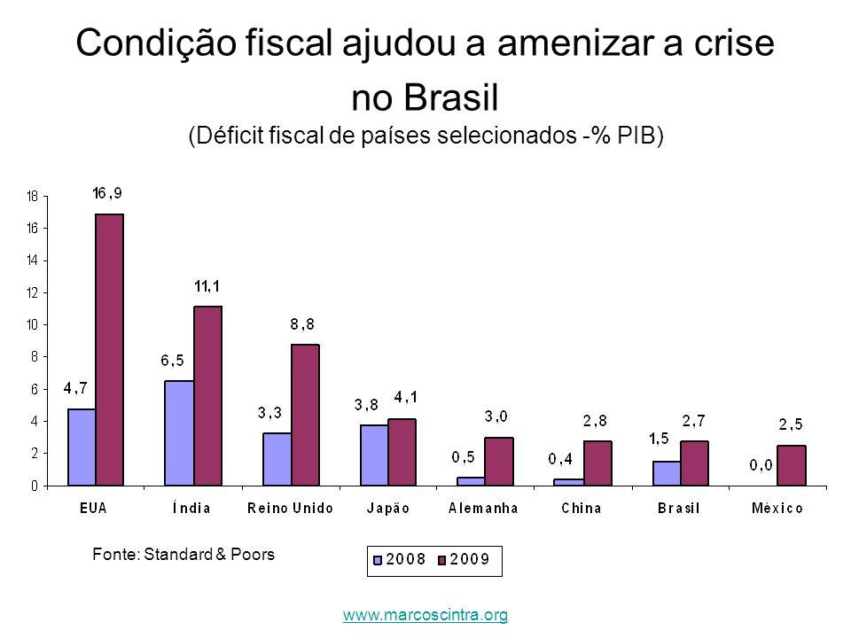 Condição fiscal ajudou a amenizar a crise no Brasil (Déficit fiscal de países selecionados -% PIB) Fonte: Standard & Poors www.marcoscintra.org