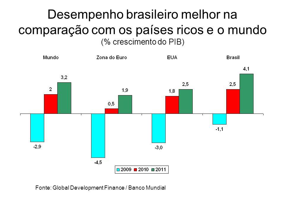 Brasil: Custo de conformidade absorve até 5,8% do PIB (O custo dos impostos para as empresas no Brasil reduz potencial de investimentos) Fonte: Bertolucci, A.