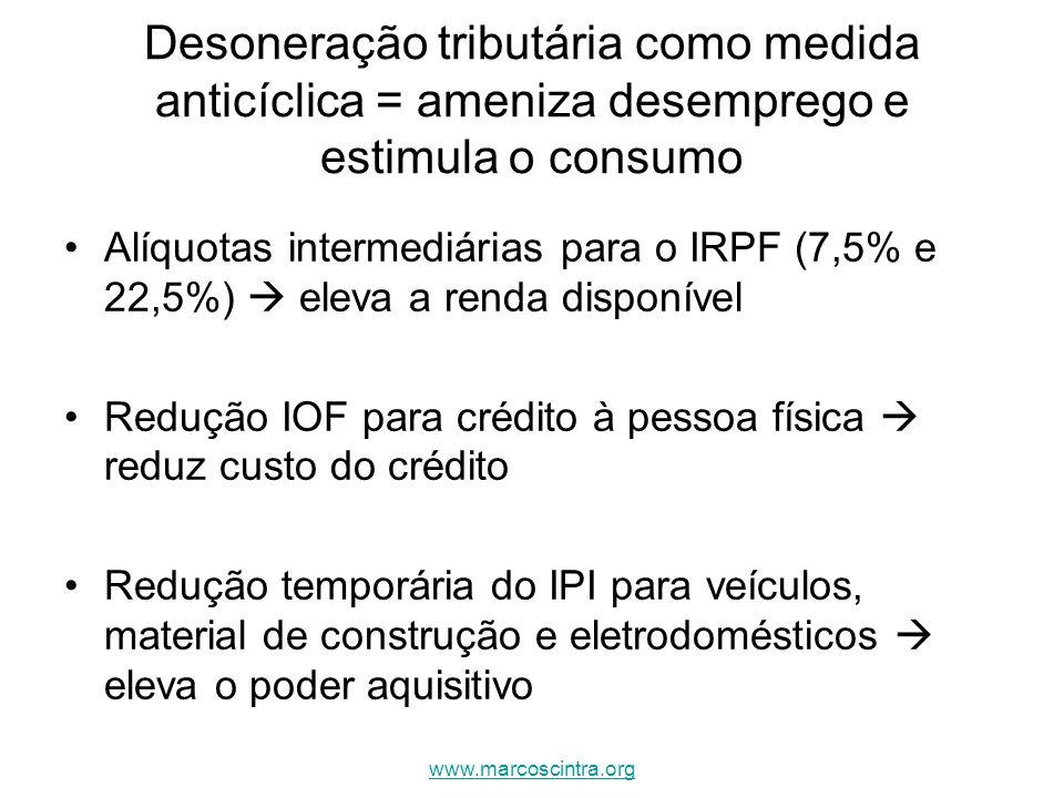Massa salarial real é crescente (comparação do mês de 2009 com o mesmo período de 2008) Refere-se ao produto do rendimento real no trabalho principal pelo pessoal ocupado www.marcoscintra.org
