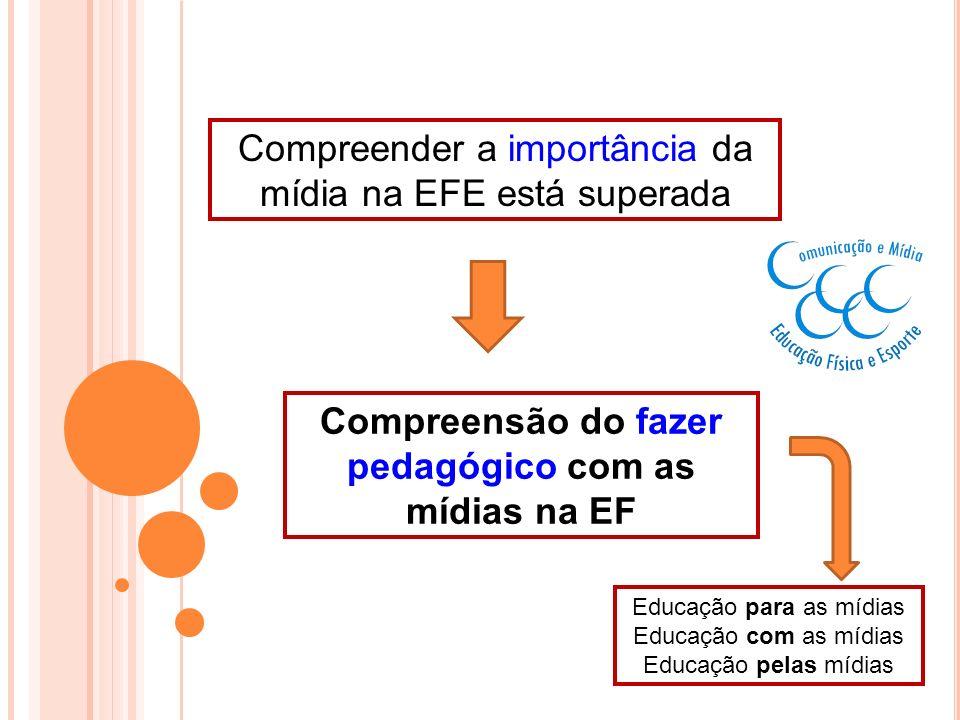 Compreender a importância da mídia na EFE está superada Compreensão do fazer pedagógico com as mídias na EF Educação para as mídias Educação com as mí