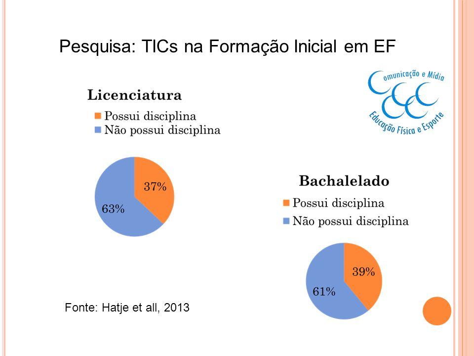 Pesquisa: TICs na Formação Inicial em EF Fonte: Hatje et all, 2013