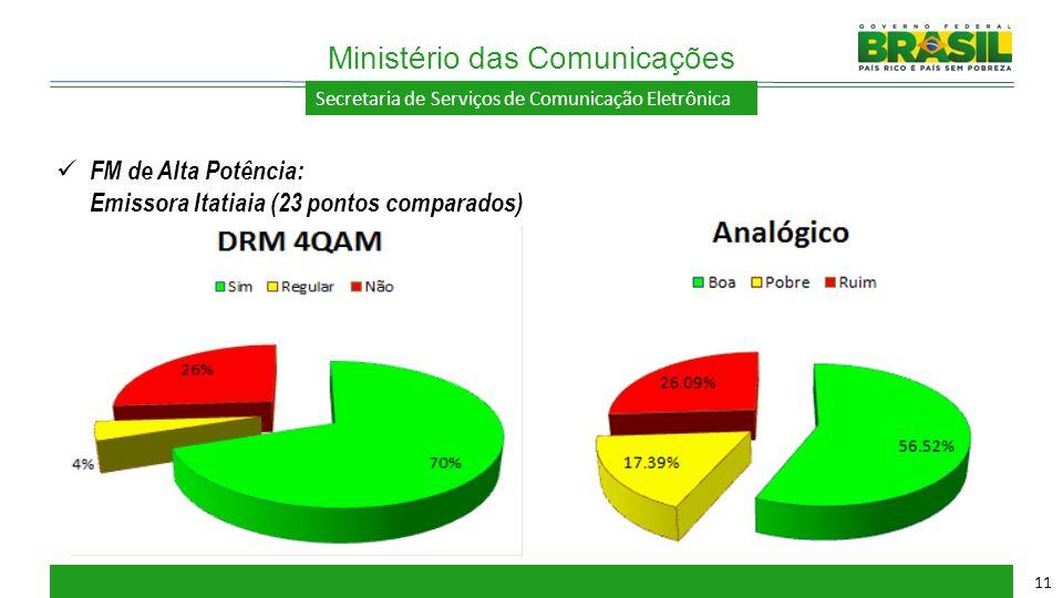 Secretaria de Serviços de Comunicação Eletrônica Ministério das Comunicações 11 FM de Alta Potência: Emissora Itatiaia (23 pontos comparados)