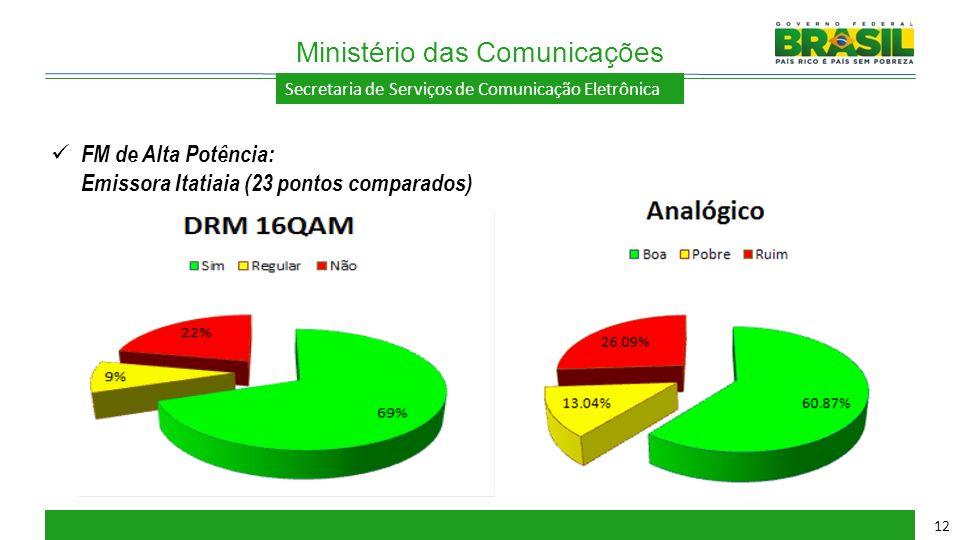Secretaria de Serviços de Comunicação Eletrônica Ministério das Comunicações 12 FM de Alta Potência: Emissora Itatiaia (23 pontos comparados)