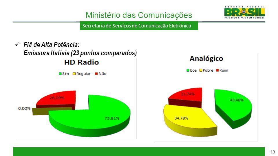 Secretaria de Serviços de Comunicação Eletrônica Ministério das Comunicações 13 FM de Alta Potência: Emissora Itatiaia (23 pontos comparados)