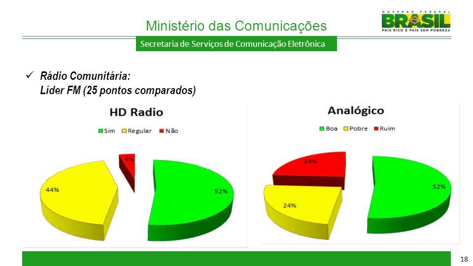 Secretaria de Serviços de Comunicação Eletrônica Ministério das Comunicações 18 Rádio Comunitária: Líder FM (25 pontos comparados)