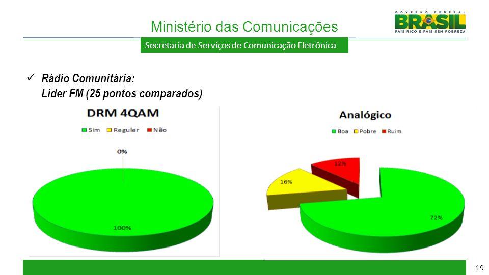 Secretaria de Serviços de Comunicação Eletrônica Ministério das Comunicações 19 Rádio Comunitária: Líder FM (25 pontos comparados)