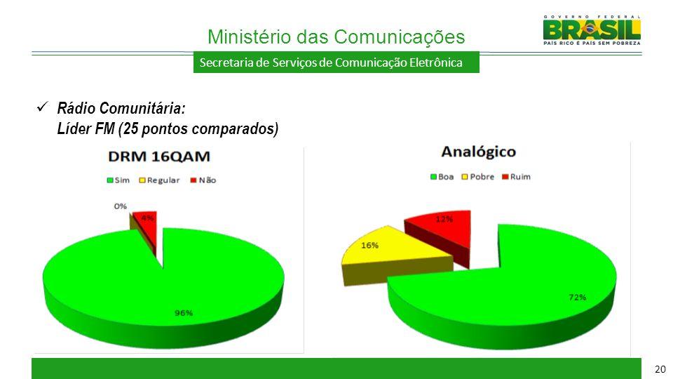 Secretaria de Serviços de Comunicação Eletrônica Ministério das Comunicações 20 Rádio Comunitária: Líder FM (25 pontos comparados)