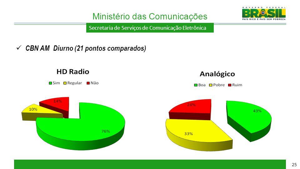 Secretaria de Serviços de Comunicação Eletrônica Ministério das Comunicações 25 CBN AM Diurno (21 pontos comparados)