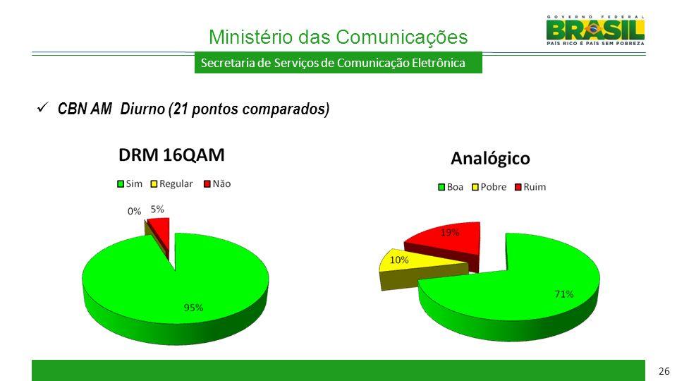 Secretaria de Serviços de Comunicação Eletrônica Ministério das Comunicações 26 CBN AM Diurno (21 pontos comparados)
