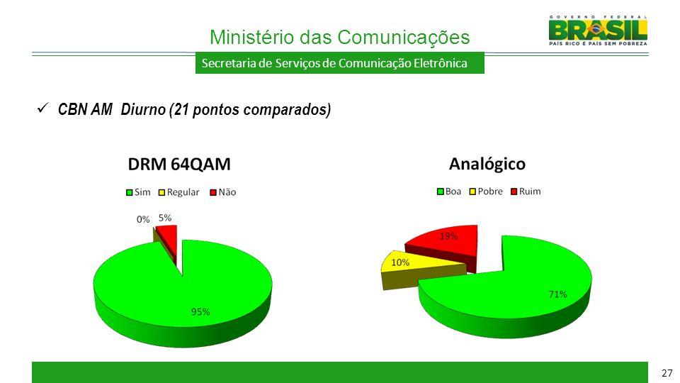 Secretaria de Serviços de Comunicação Eletrônica Ministério das Comunicações 27 CBN AM Diurno (21 pontos comparados)