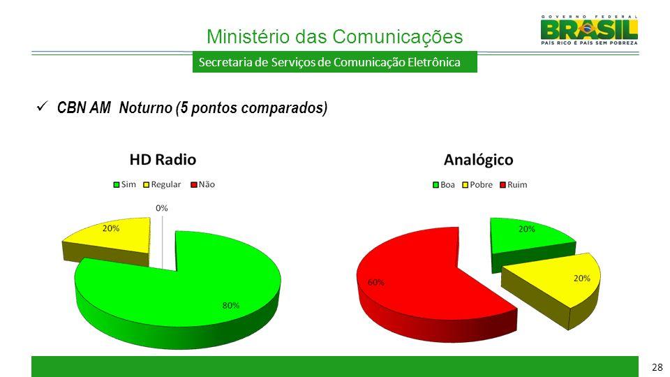 Secretaria de Serviços de Comunicação Eletrônica Ministério das Comunicações 28 CBN AM Noturno (5 pontos comparados)