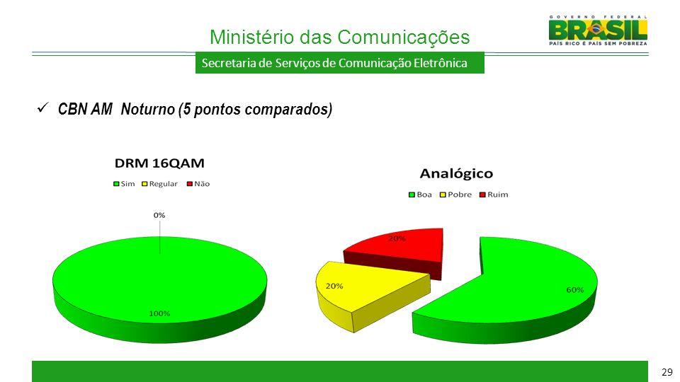 Secretaria de Serviços de Comunicação Eletrônica Ministério das Comunicações 29 CBN AM Noturno (5 pontos comparados)