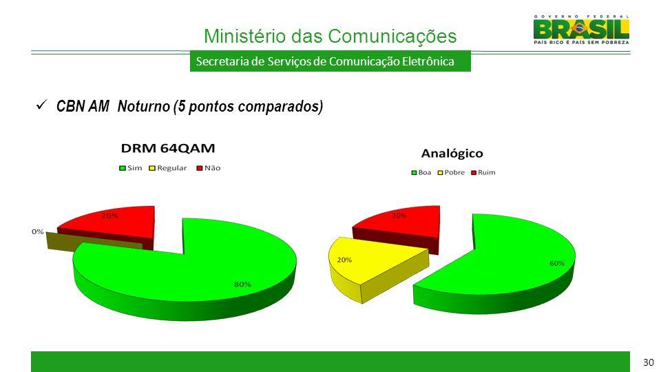 Secretaria de Serviços de Comunicação Eletrônica Ministério das Comunicações 30 CBN AM Noturno (5 pontos comparados)