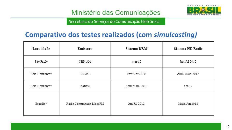 Secretaria de Serviços de Comunicação Eletrônica Comparativo dos testes realizados (com simulcasting) Ministério das Comunicações 9 LocalidadeEmissora