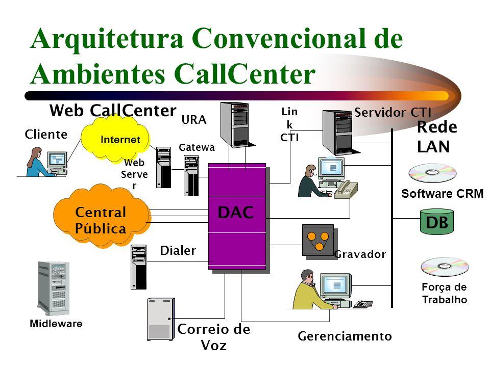 DAC Rede LAN DB Central Pública Arquitetura Convencional de Ambientes CallCenter Gerenciamento URA Correio de Voz Gravador Servidor CTI Lin k CTI Dial