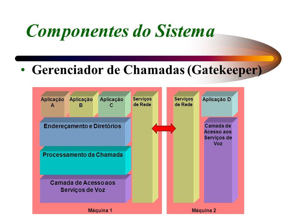 Componentes do Sistema Gerenciador de Chamadas (Gatekeeper) Camada de Acesso aos Serviços de Voz Processamento da Chamada Endereçamento e Diretórios S