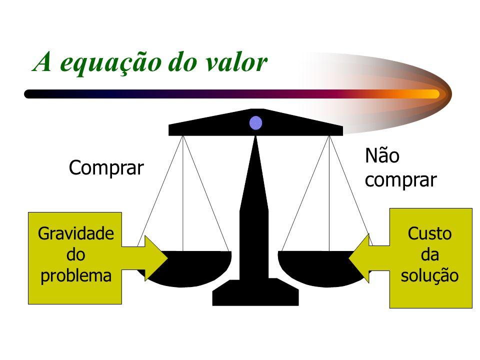 A equação do valor Comprar Não comprar Gravidade do problema Custo da solução