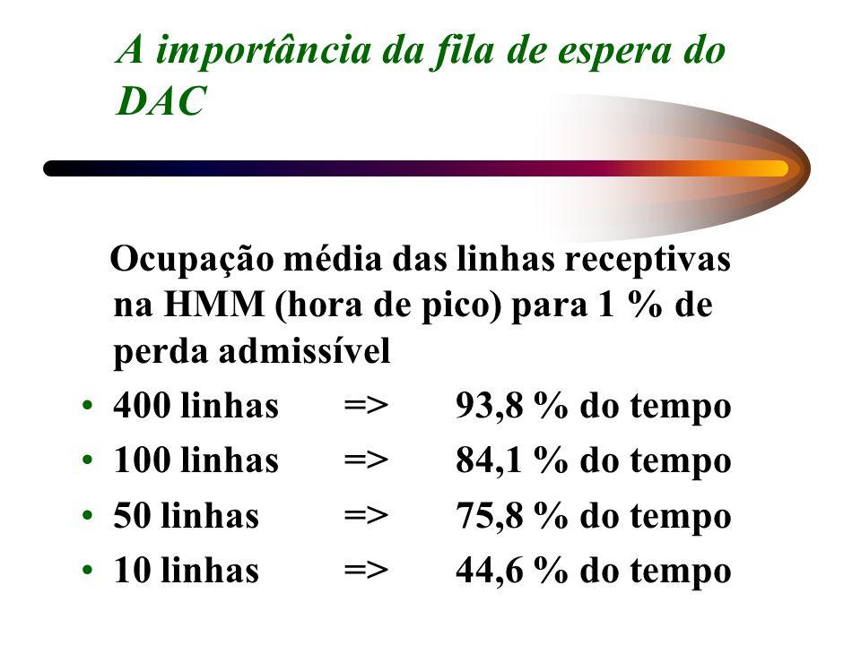 A importância da fila de espera do DAC Ocupação média das linhas receptivas na HMM (hora de pico) para 1 % de perda admissível 400 linhas => 93,8 % do