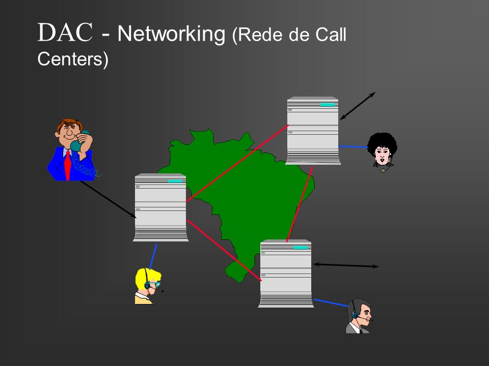 DAC - Networking (Rede de Call Centers)