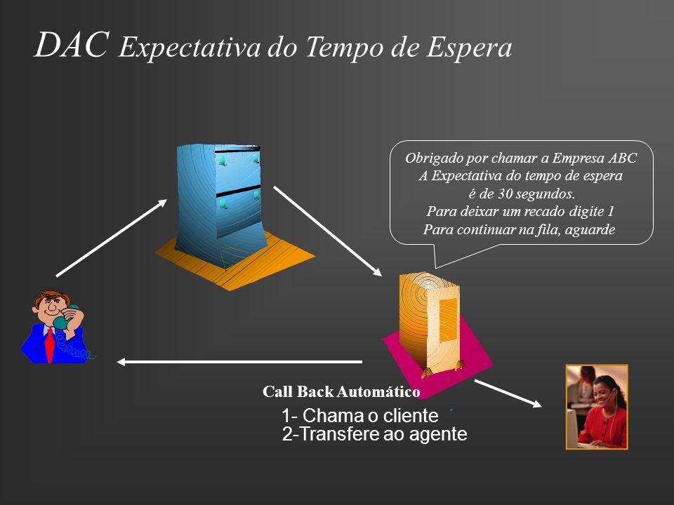 DAC Expectativa do Tempo de Espera Obrigado por chamar a Empresa ABC A Expectativa do tempo de espera é de 30 segundos. Para deixar um recado digite 1