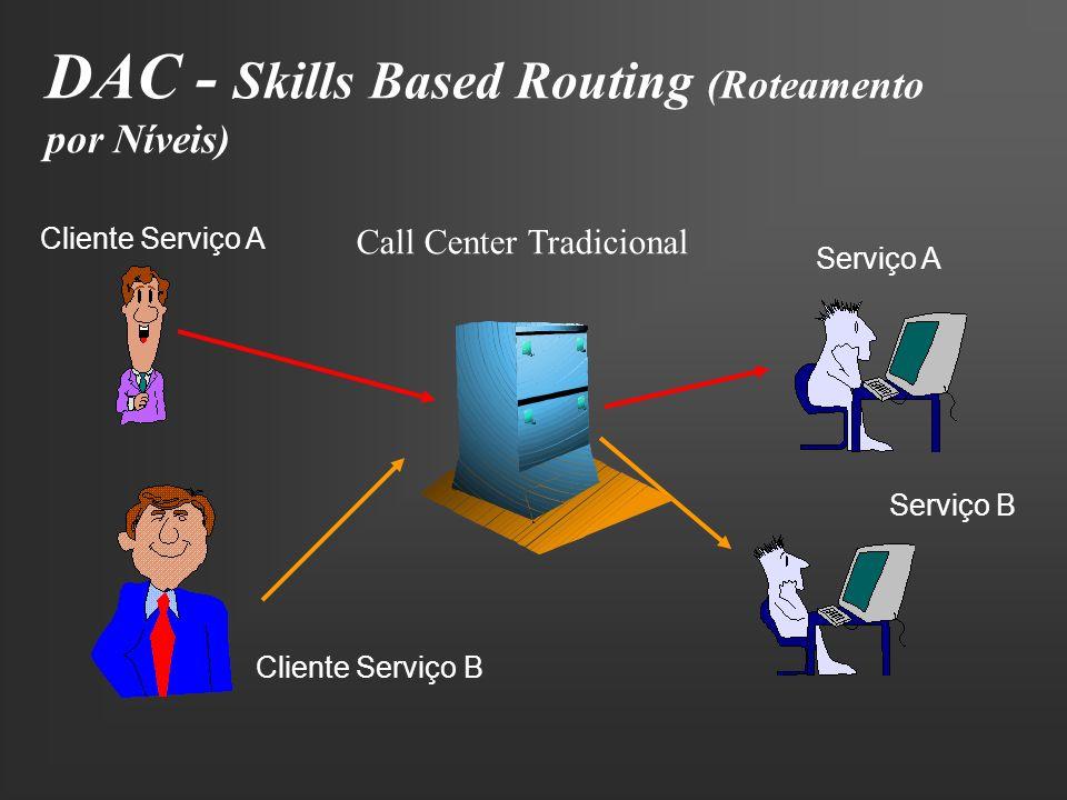 DAC - Skills Based Routing (Roteamento por Níveis) Call Center Tradicional Serviço A Serviço B Cliente Serviço A Cliente Serviço B