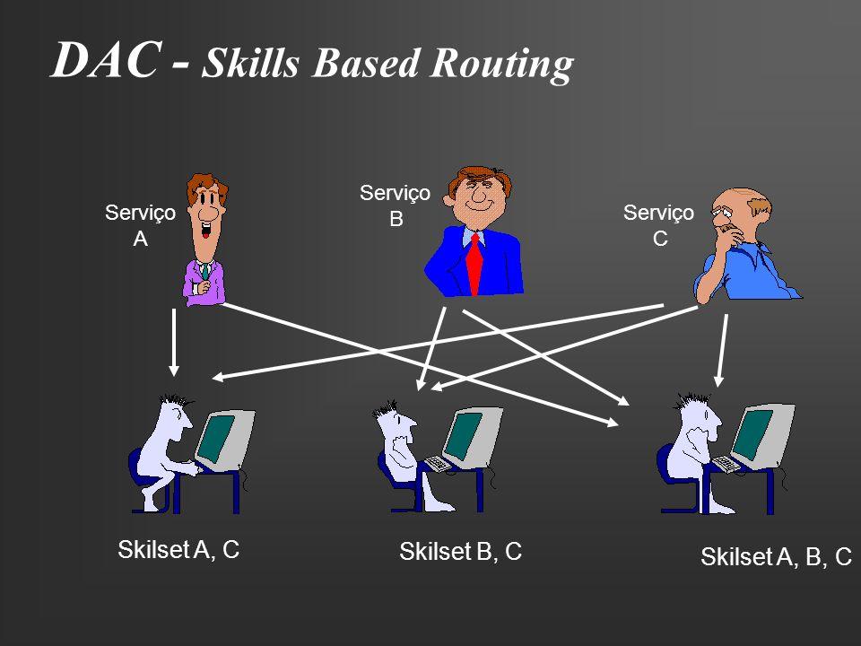 DAC - Skills Based Routing Skilset A, C Skilset B, C Skilset A, B, C Serviço A Serviço B Serviço C