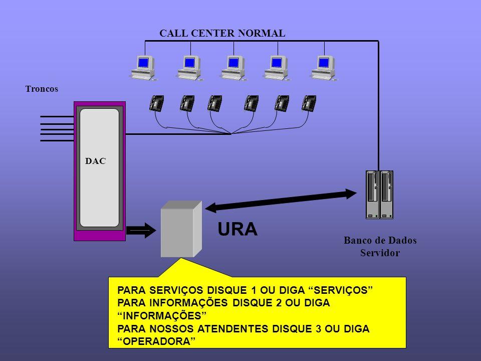 Banco de Dados Servidor CALL CENTER NORMAL Troncos DAC URA PARA SERVIÇOS DISQUE 1 OU DIGA SERVIÇOS PARA INFORMAÇÕES DISQUE 2 OU DIGA INFORMAÇÕES PARA