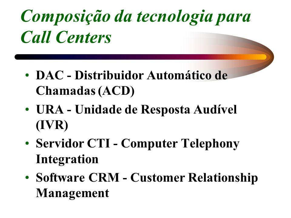 Composição da tecnologia para Call Centers DAC - Distribuidor Automático de Chamadas (ACD) URA - Unidade de Resposta Audível (IVR) Servidor CTI - Comp