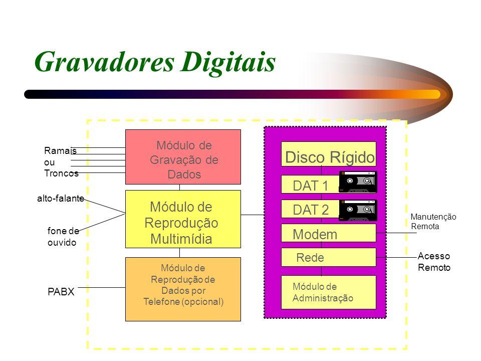 Gravadores Digitais Módulo de Gravação de Dados Módulo de Reprodução de Dados por Telefone (opcional) Disco Rígido Módulo de Administração Rede Modem