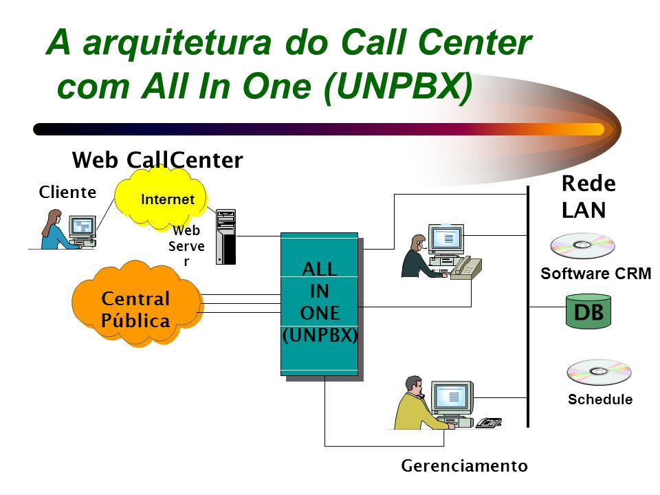 A arquitetura do Call Center com All In One (UNPBX) Internet Web Serve r Cliente Web CallCenter Gravador Diale r Serv. CTI Correio Voz IVR ALL IN ONE