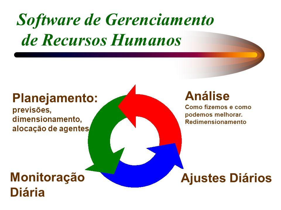 Planejamento: previsões, dimensionamento, alocação de agentes Monitoração Diária Ajustes Diários Análise Como fizemos e como podemos melhorar. Redimen