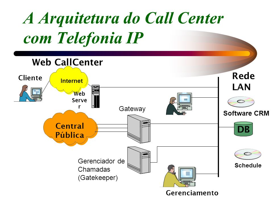 A Arquitetura do Call Center com Telefonia IP Rede LAN DB Central Pública Schedule Software CRM Gerenciamento Internet Web Serve r Cliente Web CallCen