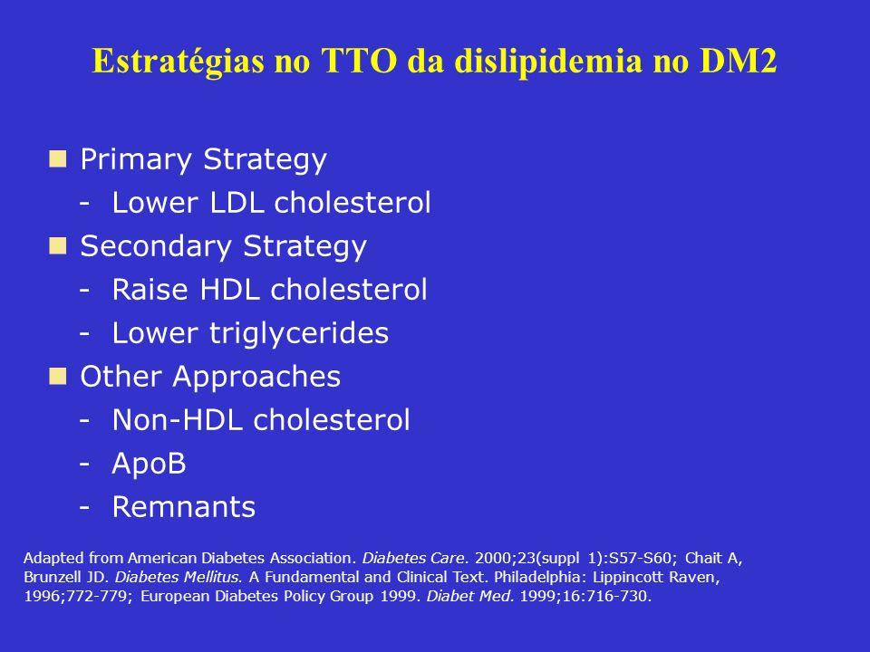 Estratégias no TTO da dislipidemia no DM2 Primary Strategy - Lower LDL cholesterol Secondary Strategy - Raise HDL cholesterol - Lower triglycerides Ot