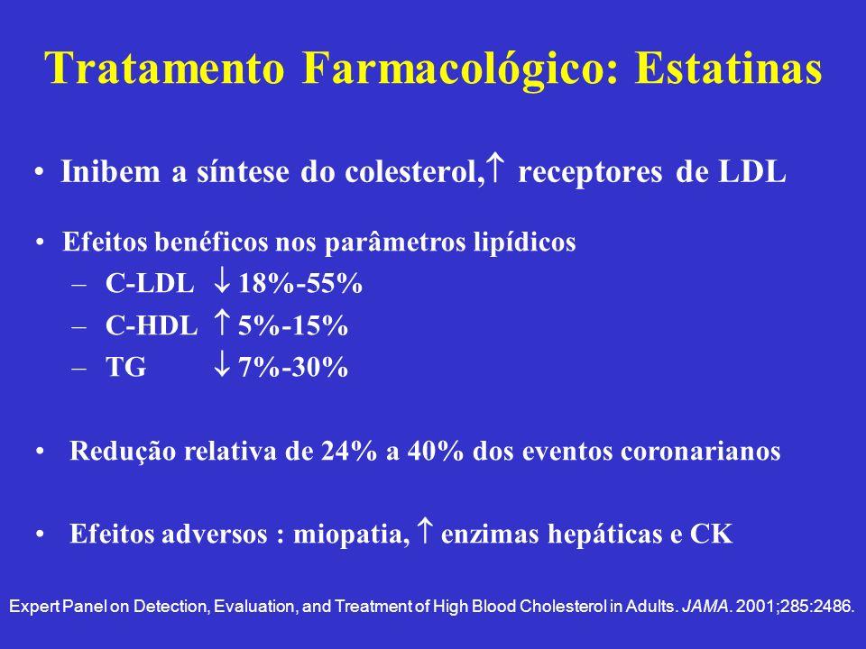 Efeitos benéficos nos parâmetros lipídicos –C-LDL 18%-55% –C-HDL 5%-15% –TG 7%-30% Redução relativa de 24% a 40% dos eventos coronarianos Efeitos adve