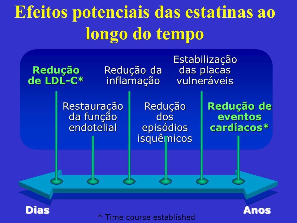 Efeitos potenciais das estatinas ao longo do tempo * Time course established DiasAnos Redução de LDL-C* Redução da inflamação Estabilização das placas