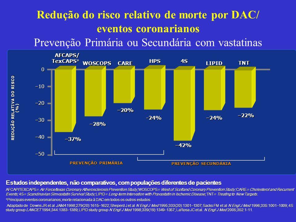 Redução do risco relativo de morte por DAC/ eventos coronarianos Prevenção Primária ou Secundária com vastatinas REDUÇÃO RELATIVA DO RISCO (%) AFCAPS/