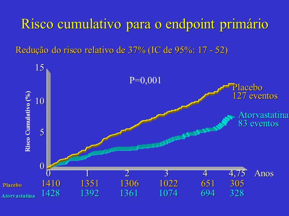 Risco cumulativo para o endpoint primário Redução do risco relativo de 37% (IC de 95%: 17 - 52) Anos 328 305 694 651 1074 1022 1361 1306 1392 1351 Ato