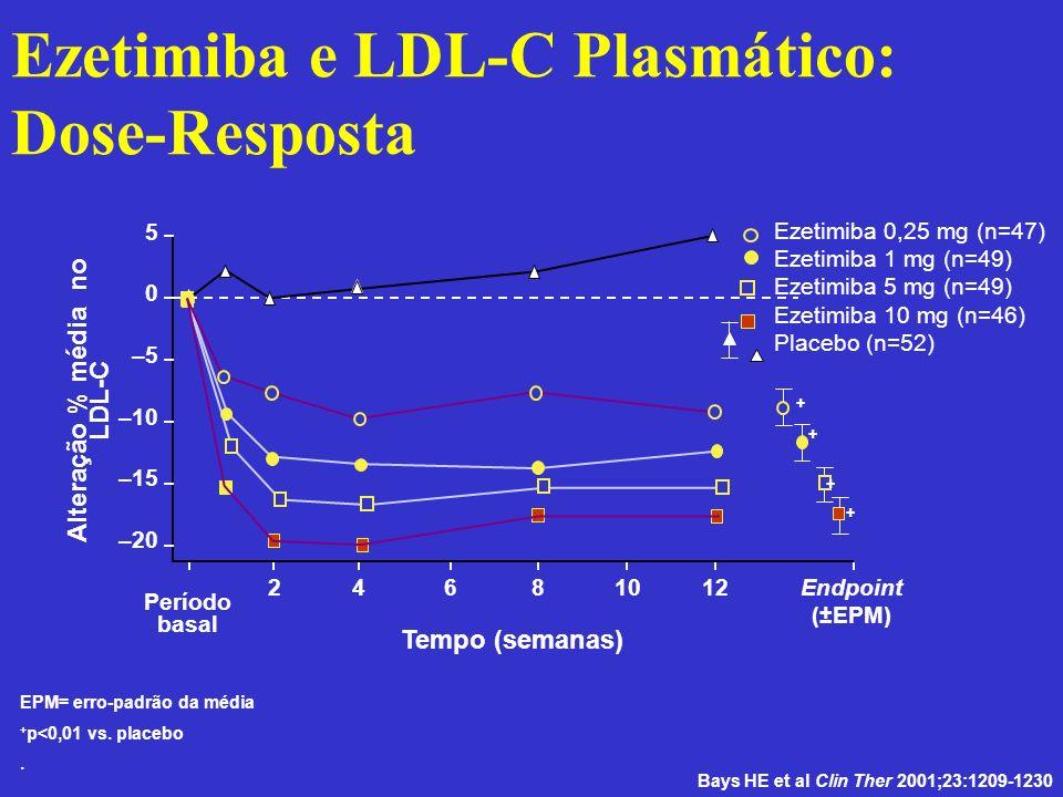 Ezetimiba e LDL-C Plasmático: Dose-Resposta EPM= erro-padrão da média + p<0,01 vs. placebo. Alteração % média no LDL-C Tempo (semanas) 5 –5 –10 –15 –2