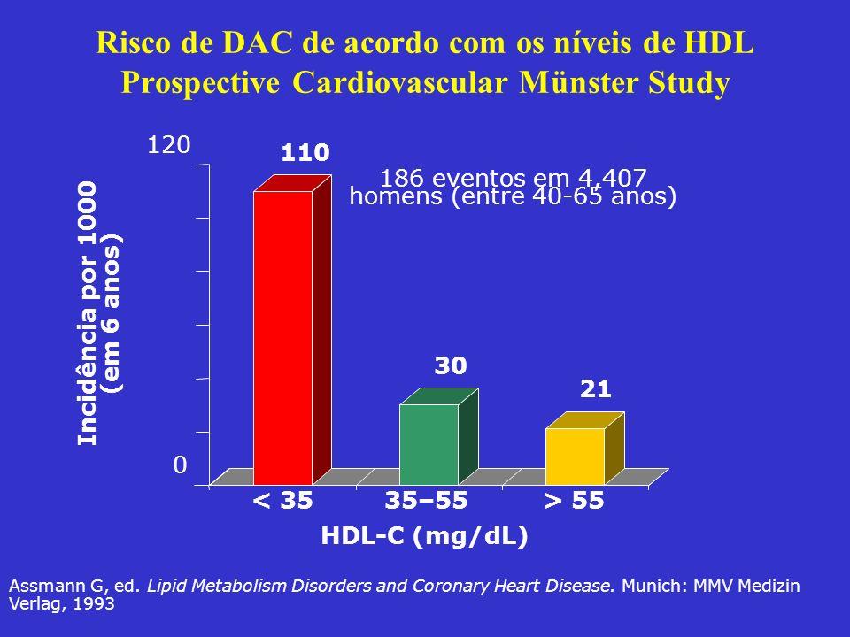Risco de DAC de acordo com os níveis de HDL Prospective Cardiovascular Münster Study 110 30 21 0 120 < 3535–55> 55 Incidência por 1000 (em 6 anos) HDL