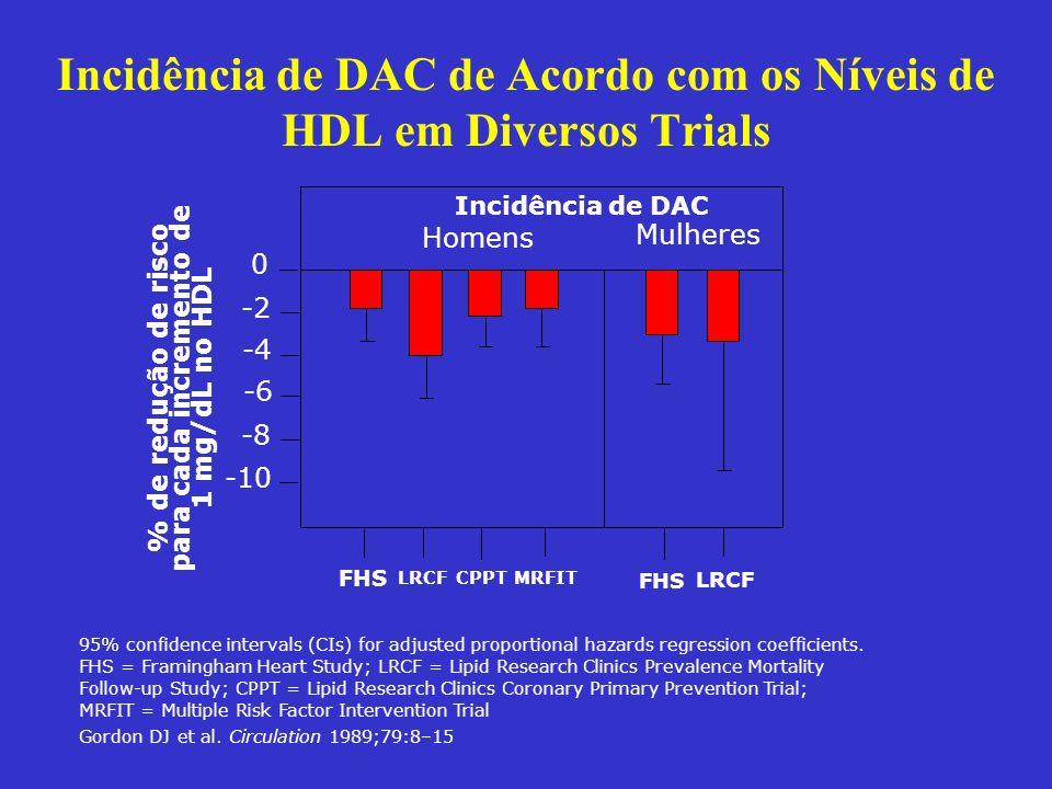 Incidência de DAC de Acordo com os Níveis de HDL em Diversos Trials 95% confidence intervals (CIs) for adjusted proportional hazards regression coeffi