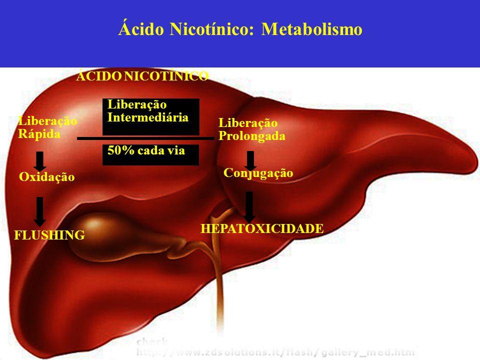 ÁCIDO NICOTÍNICO Liberação Rápida Liberação Prolongada Liberação Intermediária Oxidação Conjugação 50% cada via FLUSHING HEPATOXICIDADE Ácido Nicotíni