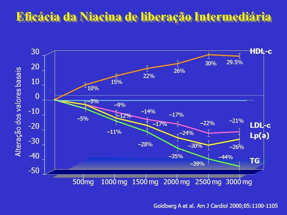 -50 -40 -30 -20 -10 0 10 20 30 Eficácia da Niacina de liberação Intermediária Alteração dos valores basais 2500 mg3000 mg Goldberg A et al. Am J Cardi
