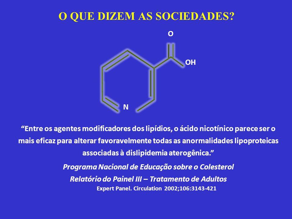 Expert Panel. Circulation 2002;106:3143-421 Entre os agentes modificadores dos lipídios, o ácido nicotínico parece ser o mais eficaz para alterar favo