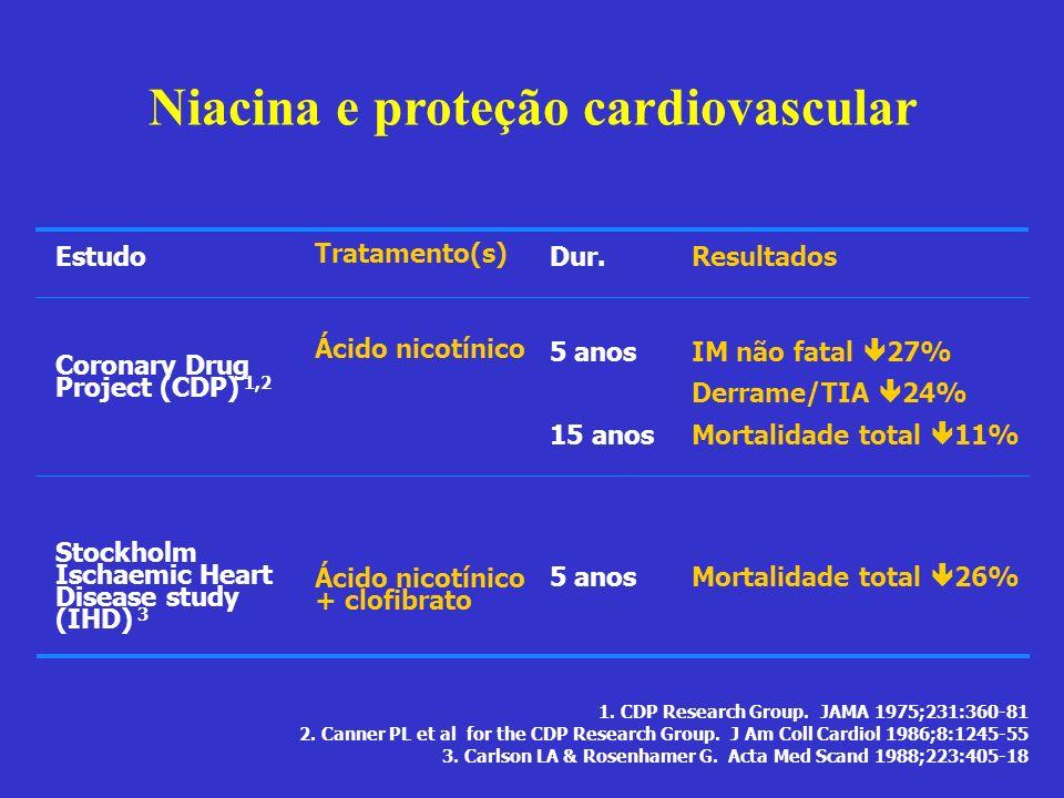 Niacina e proteção cardiovascular Estudo Coronary Drug Project (CDP) 1,2 Stockholm Ischaemic Heart Disease study (IHD) 3 Tratamento(s) Ácido nicotínic